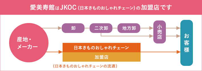 愛美寿館はJKOC(日本きものおしゃれチェーン)の加盟店です